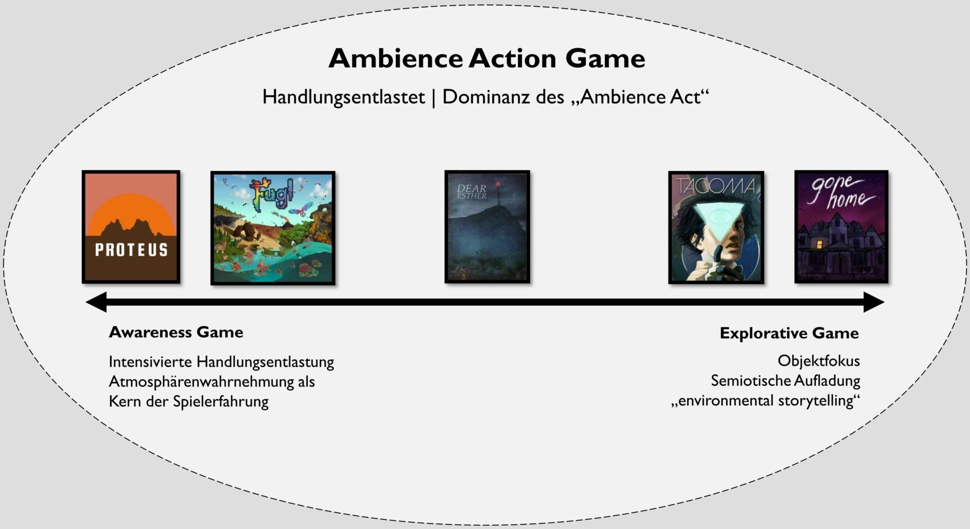 """Das Ambience Action Game und seine Subgenres. Diesen Begriffsdreiklang haben Christian Huberts und ich entwickelt. Einige prominente Vertreter des Genres sind hier grob den beiden Polen """"Awareness Game"""" und """"Explorative Game"""" zugeordnet. Eine ausführliche Herleitung und Differenzierung der Begriffe findet sich in meiner Masterarbeit."""